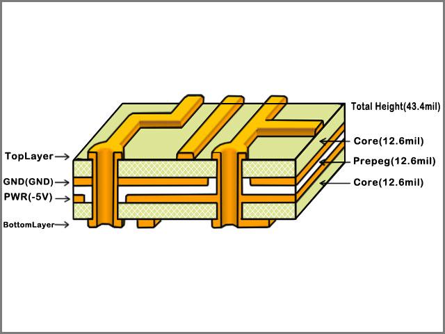 Camadas PCB