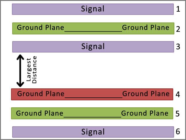 Existem vários tipos de camada PCB